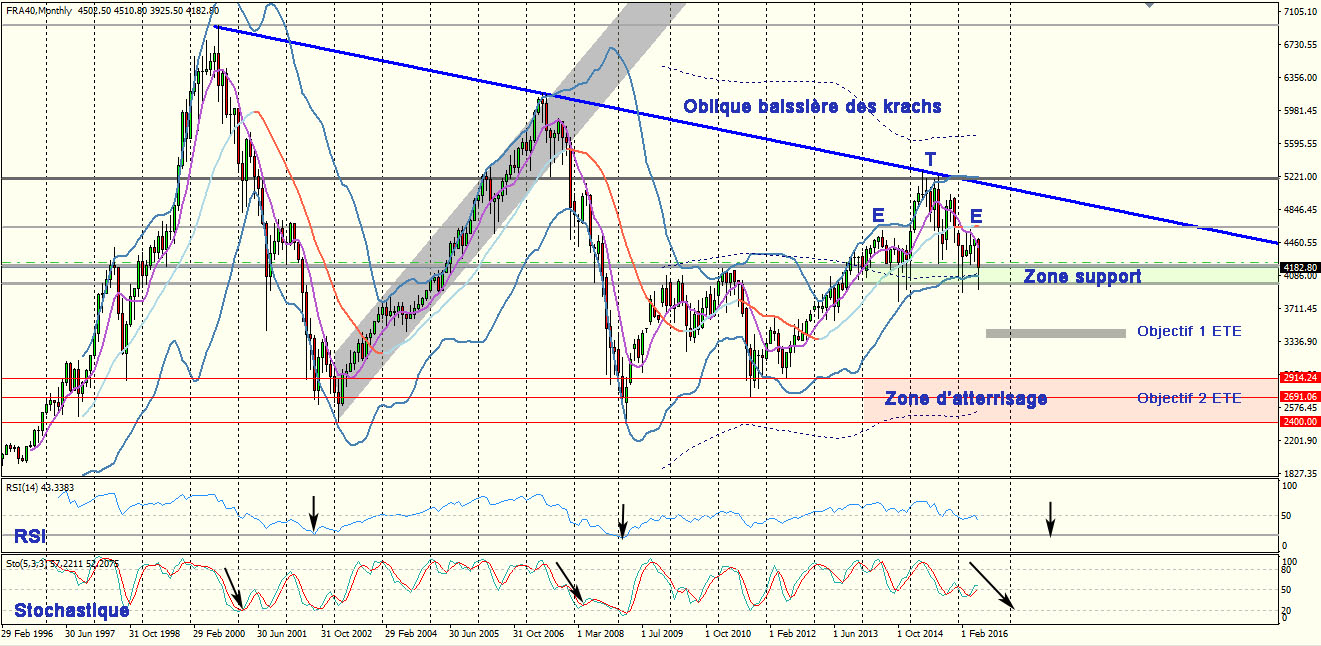 Analyse technique du CFD CAC40 très long terme