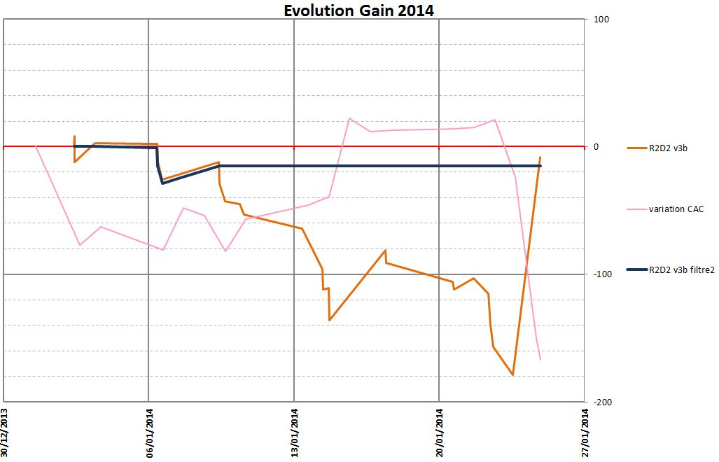 Evolution Gain 2014 au 26/01/2014
